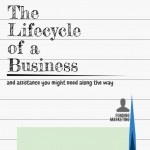 Lifecycle-of-a-Business-Infographic Thumbnail
